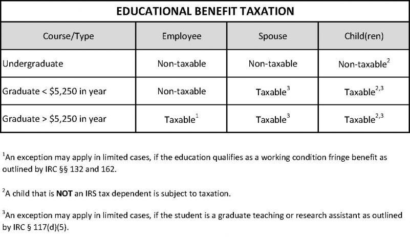 Educational Benefit Taxation Chart