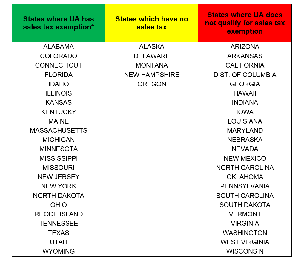 List of states indicating UA's exempt status in each state
